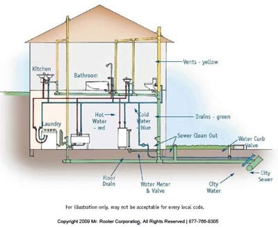 Pipe schematic septic get free image about wiring diagram for House plumbing system diagram
